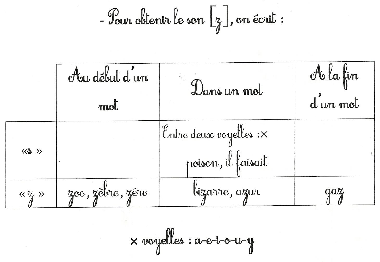 Pour obtenir le son [z] on écrit  dans Français sonz0001
